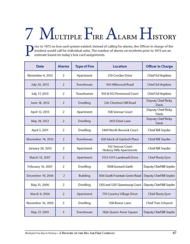 MultFireAlarmHistory_Page_1